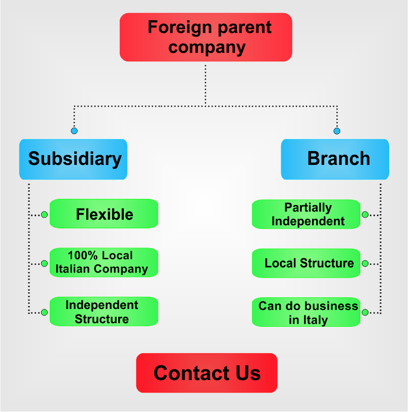 Subsidiary-vs-branch-in-Italy.png
